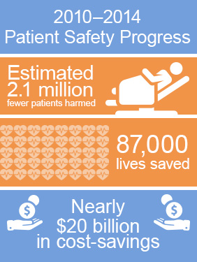 Patient Safety Progress
